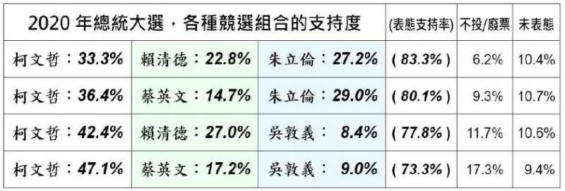 20181224-以4種競選組合,民調支持度等項歸納整理。(取自美麗島電子報)