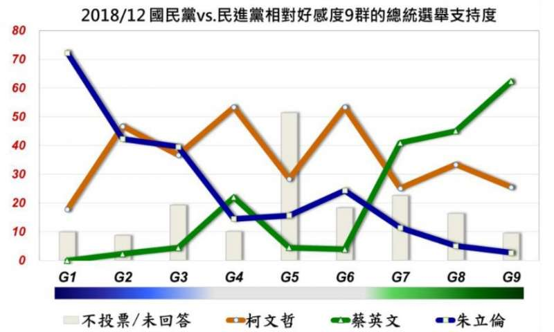 國民黨VS民進黨相對好感度9群總統選舉支持度。(取自美麗島電子報)