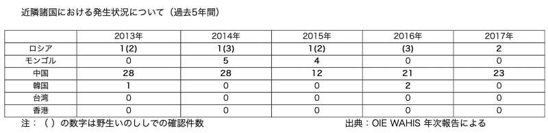 即便中國與日本都已淪陷,但台灣仍非豬瘟疫區。(日本農林水產省官網)