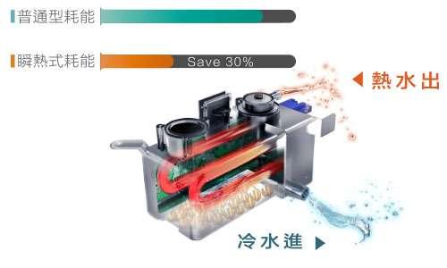 免治馬桶選擇儲熱式省電、細菌不孳生(圖片提供:Famiclean全家淨)