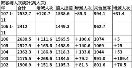 20181228-旅客總人次統計。(作者提供)