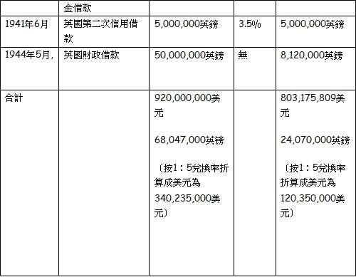 以上資料摘自--《(大陸)史學月刊/2007年第6期》,楊雨青、程寶元合著之:《對抗戰時期美國對華借款的比較研究》。(作者提供)