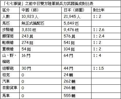資料來源--曹劍浪:《國民黨軍簡史》(解放軍出版社)。(作者提供)