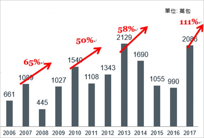 歷年私劣菸查緝數量(資料來源: 財政部國庫署)