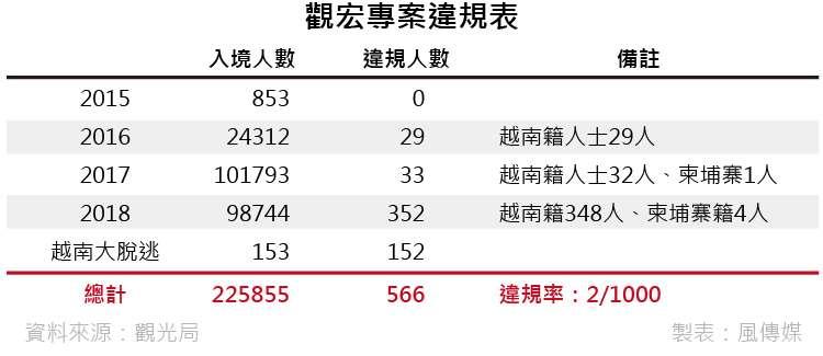 20181229-smg0035觀宏專案違規表