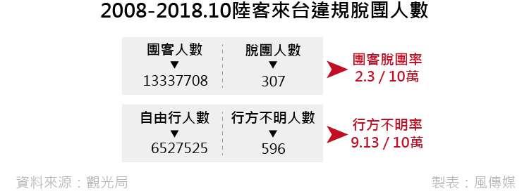20181229-smg0035-B2008-2018.10中客來台違規脫團人數