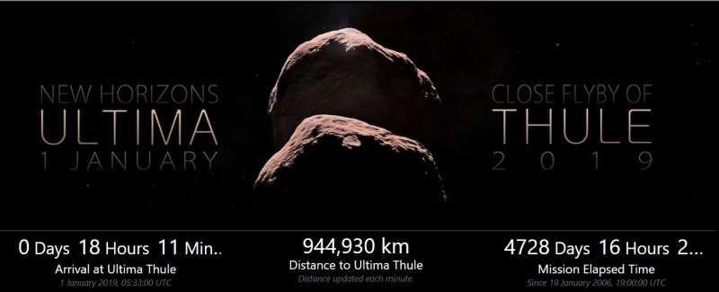 美國航空暨太空總署(NASA)「新視野號」(New Horizons)太空船探測小行星「終極遠境」(Ultima Thule)的倒數頁面。(NASA)