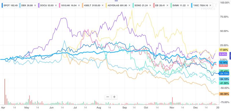 九間上市獨角獸過去一年股價表現(擷取自Yahoo! Finance)