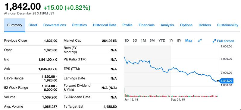 山田大叔的Mercari股價持續滑落(擷取自Yahoo! Finance)