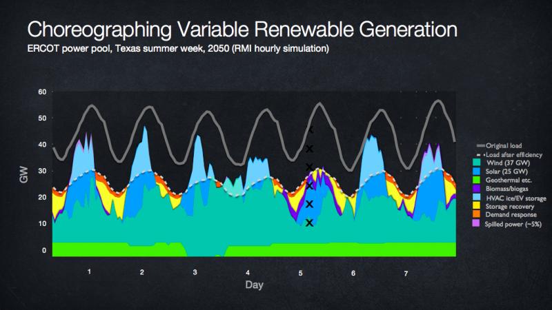 羅文斯以每小時實際數據,計算德州2050年的能源分配模式。(施耐德提供)