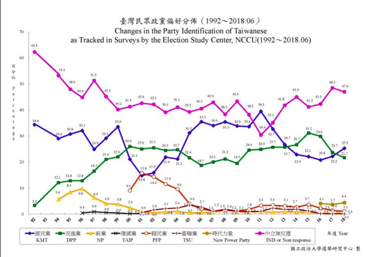 圖一:作者說,對照政大選研中心的歷年政黨偏好,大概就可以推估回到太陽花學運爆發前的元氣。(作者提供)