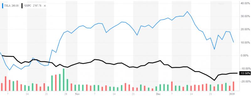 盡管特斯拉因交車數量欠佳,在2019年首個交易日便暴跌收場,但近3個月走勢仍明顯強過標普500指數(圖片來源:Yahoo! Finance)