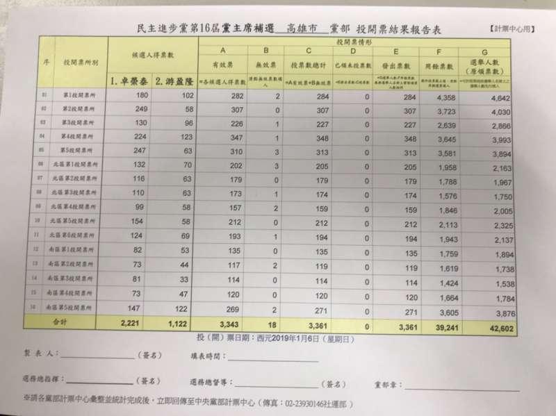 20190106-民進黨6日舉行黨主席補選,圖為高雄市黨部投開票結果報告表。(民進黨黨內幹部提供)