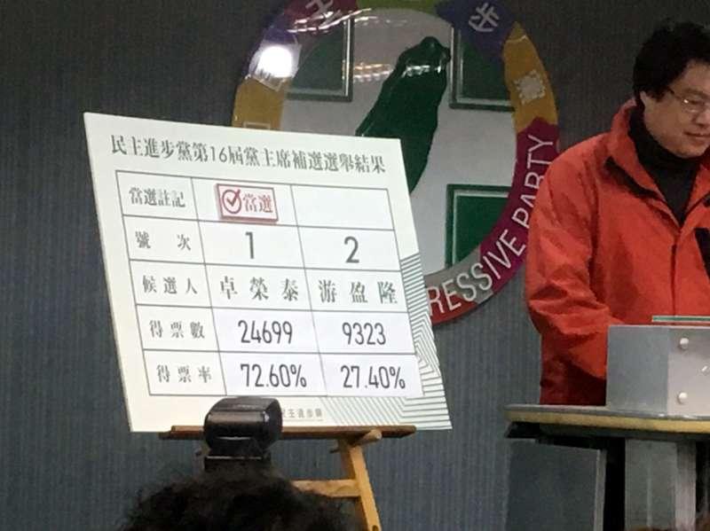 民進黨主席選舉,行政院前秘書長卓榮泰擊敗台灣民意基金會董事長游盈隆;卓榮泰包辦2萬4699票、得票率72.6%,游盈隆獲得9323票、得票率27.4%。(民進黨幹部提供)