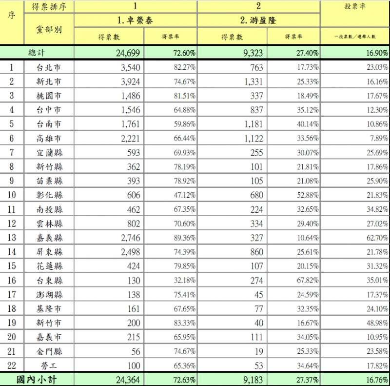 2019-01-06_新 民進黨主席補選國內開票統計。(民進黨幹部提供)