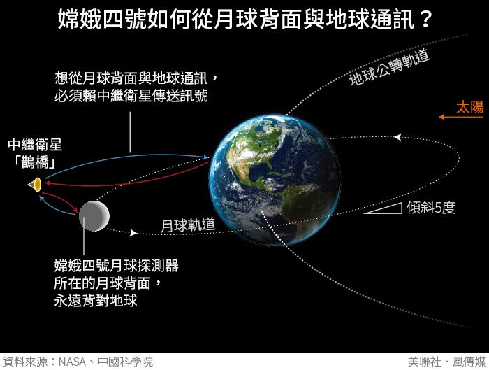 20190106-SMG0034-I01-嫦娥四號如何從月球背面與地球通訊?