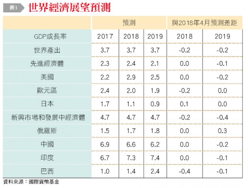 20190107-表1:世界經濟展望。(作者整理提供)