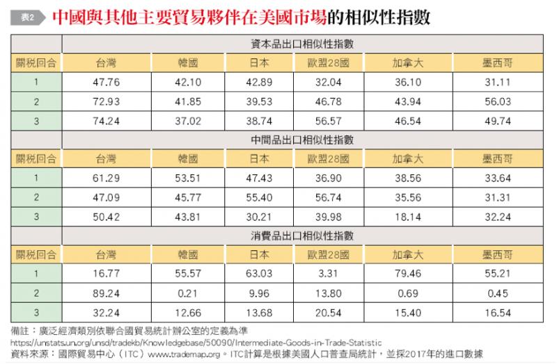 20190107-表2:中國與其他主要貿易夥伴在美國市場的相似性指數。(作者整理提供)