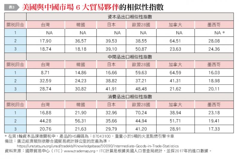 20190107-表3:美國與中國市場6大貿易夥伴的相似性指數。(作者整理提供)