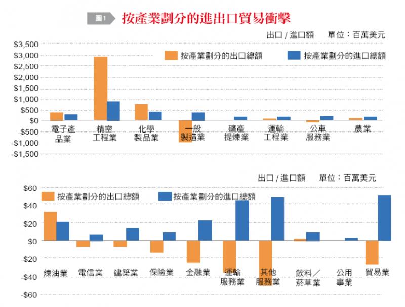 20190107-圖1:按產業劃分的進出口貿易衝擊。(作者整理提供)