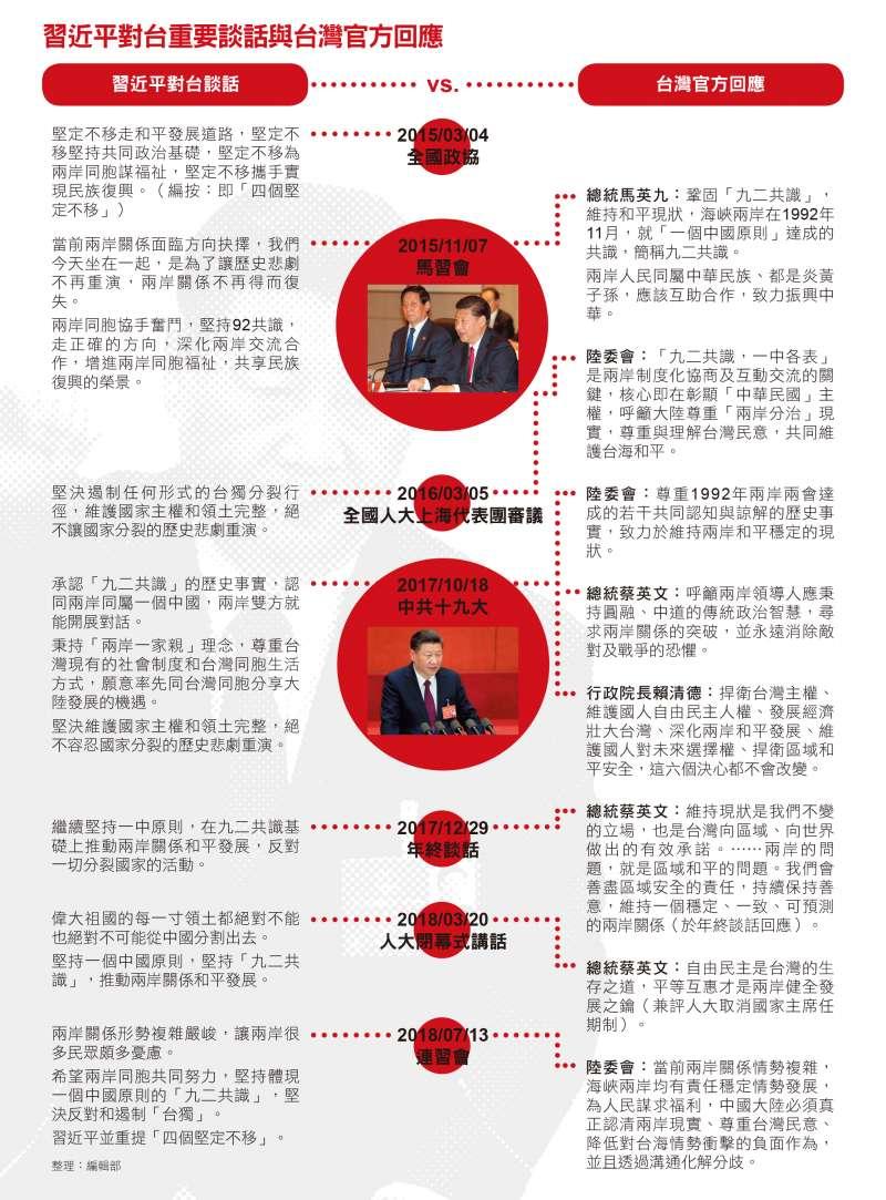習近平對台重要談話與台灣官方回應