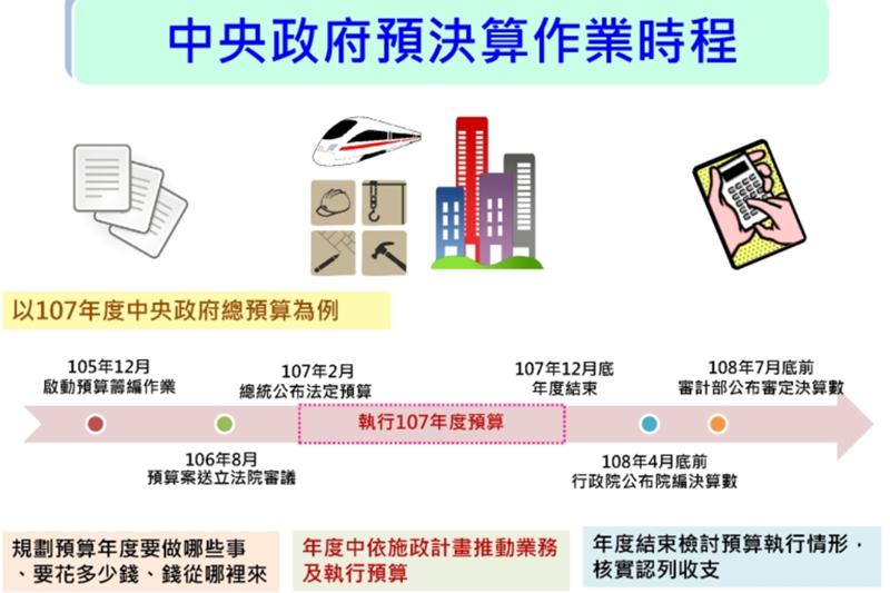 預決算作業時程(截圖自財政部南區國稅局)