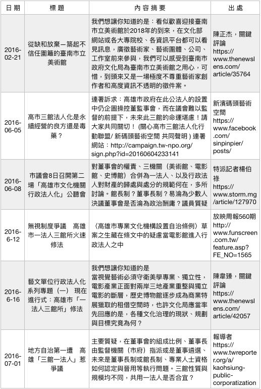 行政法人美術館爭議事件簿(1)。(作者提供)