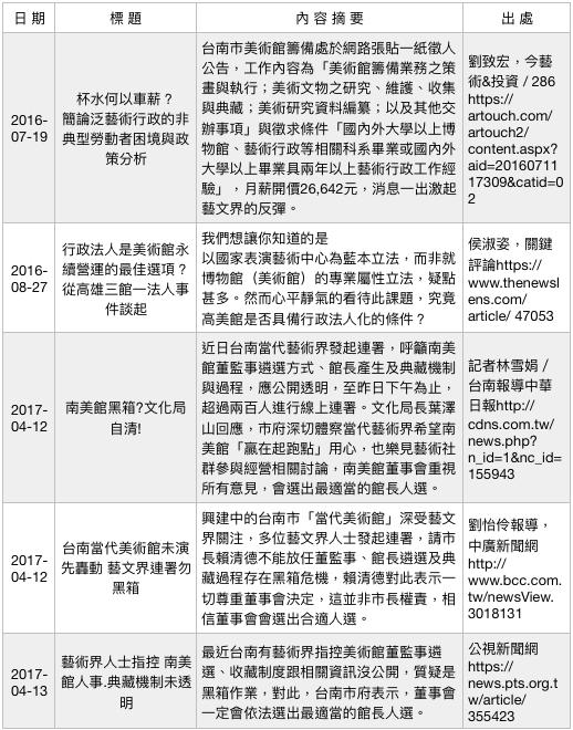 行政法人美術館爭議事件簿(2)。(作者提供)