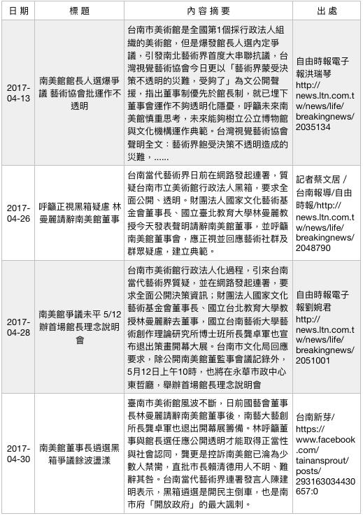 行政法人美術館爭議事件簿(3)。(作者提供)