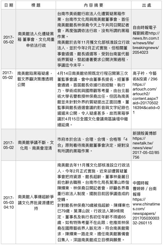 行政法人美術館爭議事件簿(4)。(作者提供)
