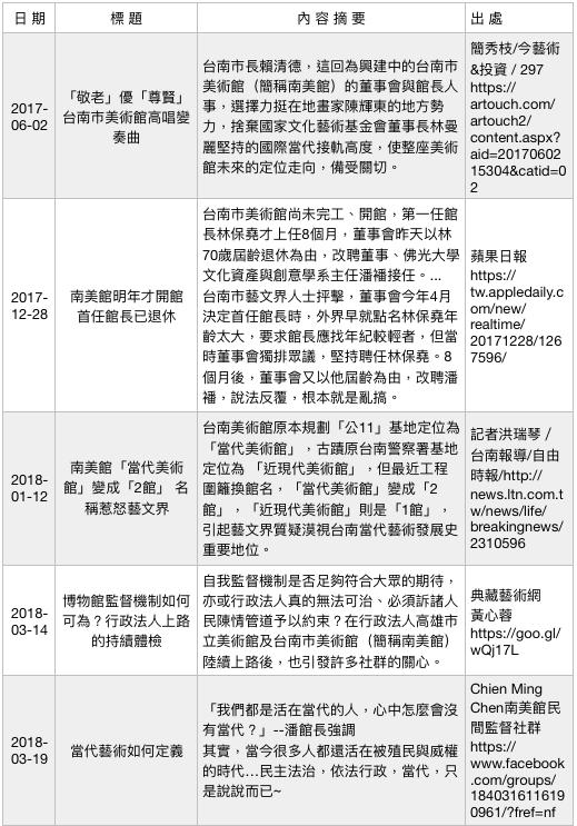 行政法人美術館爭議事件簿(5)。(作者提供)