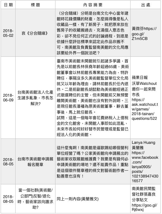 行政法人美術館爭議事件簿(6)。(作者提供)