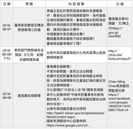 行政法人美術館爭議事件簿(7)。(作者提供)