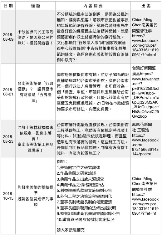 行政法人美術館爭議事件簿(8)。(作者提供)