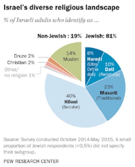 utaiisgomin:圖二:皮尤研究中心2016年民調:以色列宗派族群。(取自皮尤研究中心)