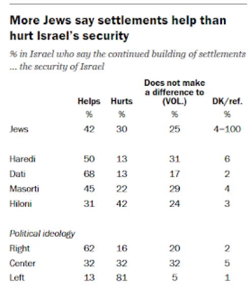utaiisgomin:圖五:皮尤研究中心2016年民調:以色列猶太人對屯墾區的看法 (以宗派及政治光譜區分) 。(取自皮尤研究中心)