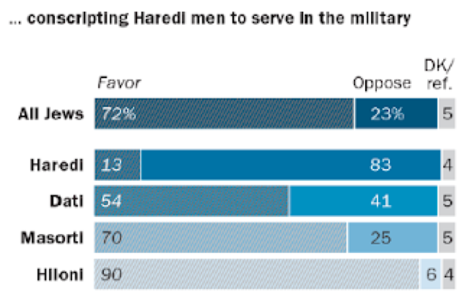 utaiisgomin:圖四:皮尤研究中心2016年民調:以色列猶太人對向哈雷迪徵兵的看法。(取自皮尤研究中心)
