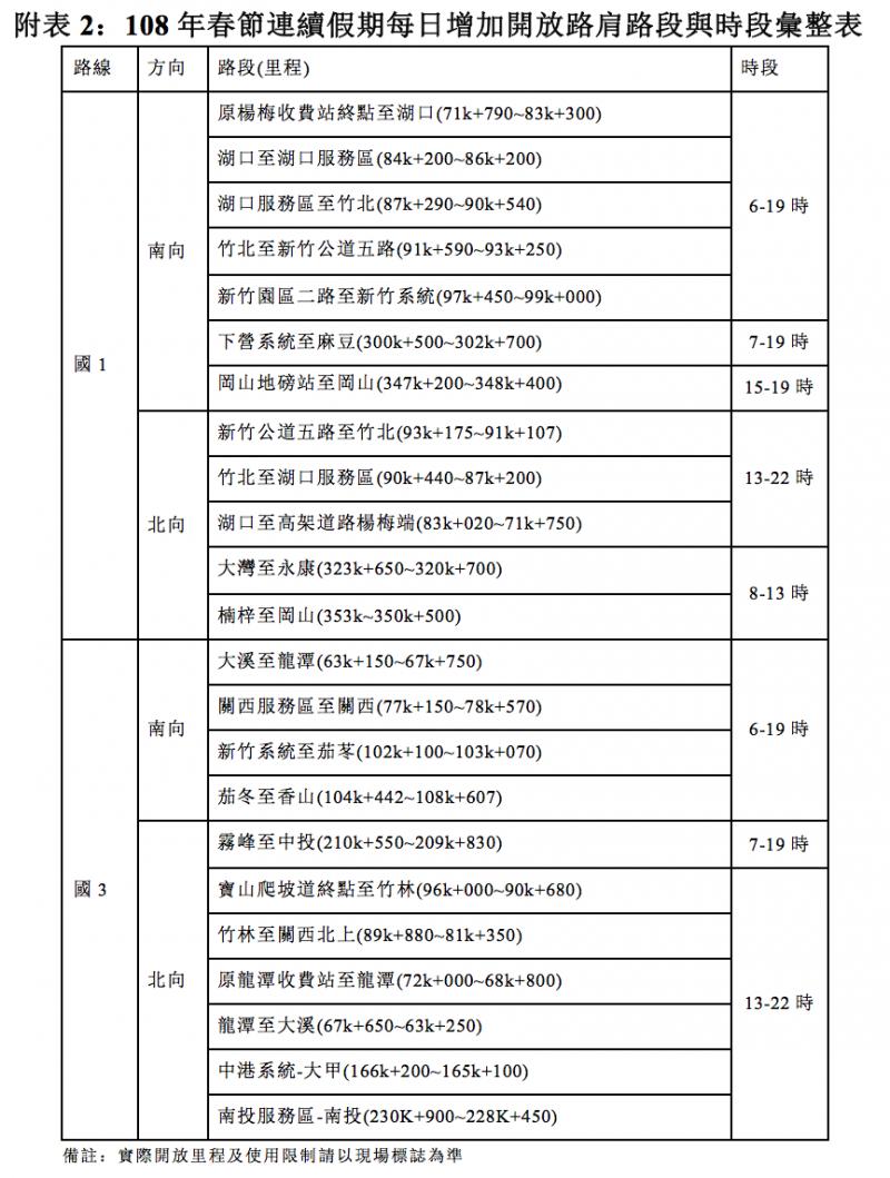 2019-01-10_春節連假期間每日開放路肩時段彙整表。(高公局提供)