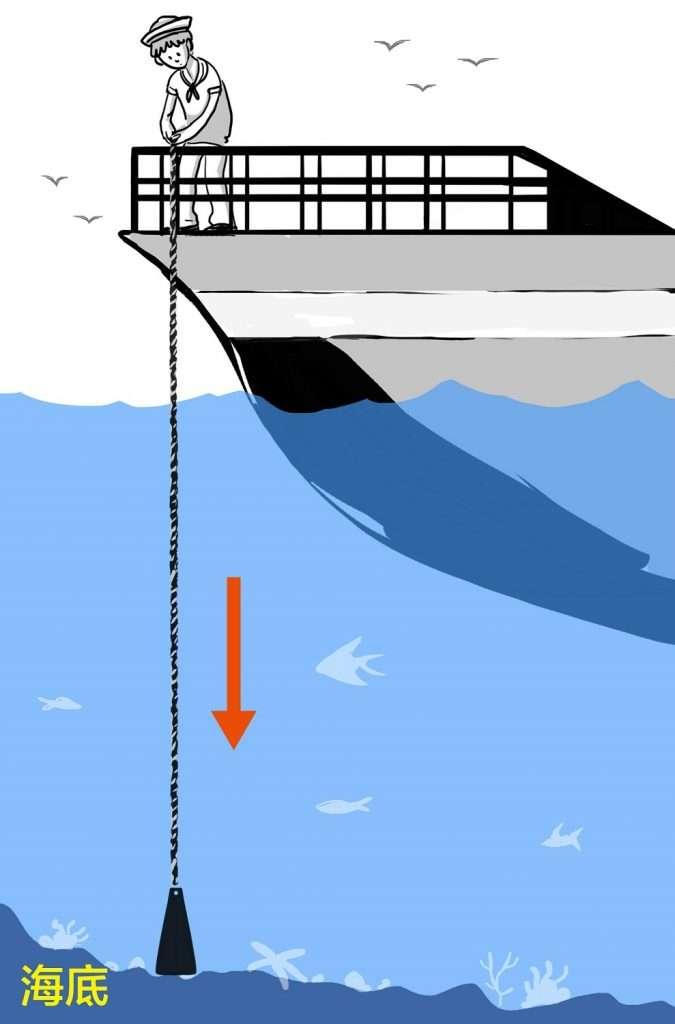 測深錘:鉛錘上繫有水錘繩。有些繩子上有做記號,代表不同的水深;或是水手用雙臂丈量放入海底的繩長,來換算水深。(圖/長榮海事博物館提供)