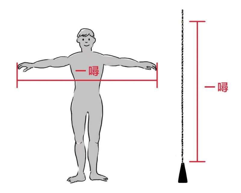 在搖晃的船上,什麼是最方便的度量衡?那就是水手的雙臂長度,也就是 1 噚。一般而言,1 噚約為 6 呎。(圖/長榮海事博物館提供)