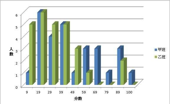 20190111-這張圖表就是目前台灣常態班級所呈現的超級變態的M型化成績分佈。(圖/作者提供)