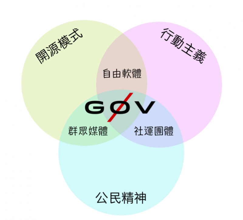 20190112-g0v「零時政府」2012 年底逐漸成形,為一致力推動資訊透明化的社群,主要開發公民參與社會的資訊平台與工具。C-Lab副執行長龔卓軍指出g0v 就是一個很好的當代文化實驗的例子。(擷取g0v網站)