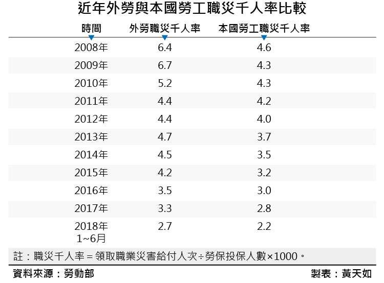 20190111-SMG0035-黃天如專題_b近年外勞與本國勞工職災千人率比較。(風傳媒製表)