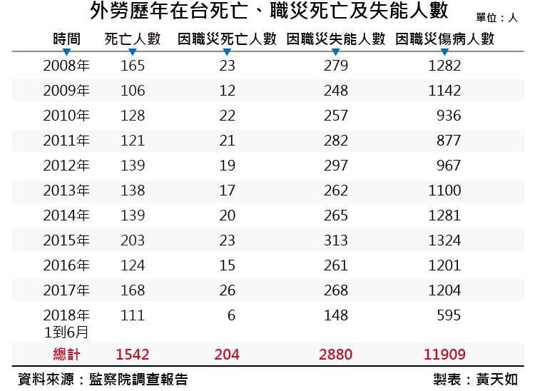 20190111-SMG0035-黃天如專題_C外勞歷年在台死亡、職災死亡及失能人數。(風傳媒製表)