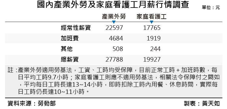 20190111-SMG0035-黃天如專題_D國內產業外勞及家庭看護工月薪行情調查  複本。(風傳媒製表)