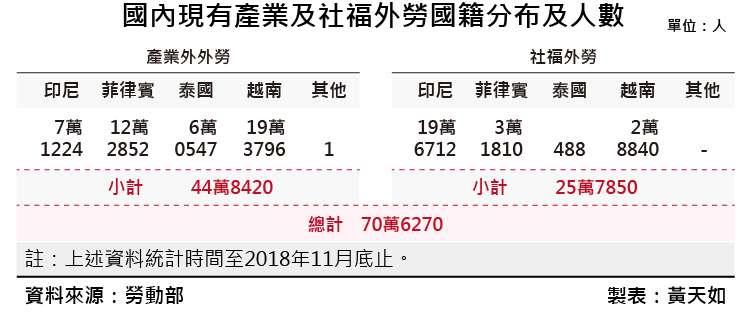 20190111-SMG0035-黃天如專題_E國內現有產業及社福外勞國籍分布及人數。(風傳媒製表)