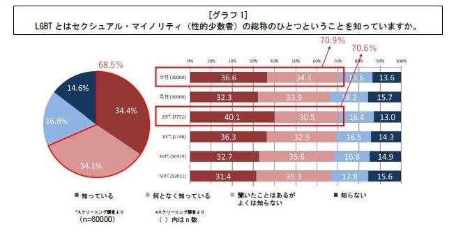 日本民眾對於「LGBT」一詞的認識有逐年增加的傾向。(翻攝電通)