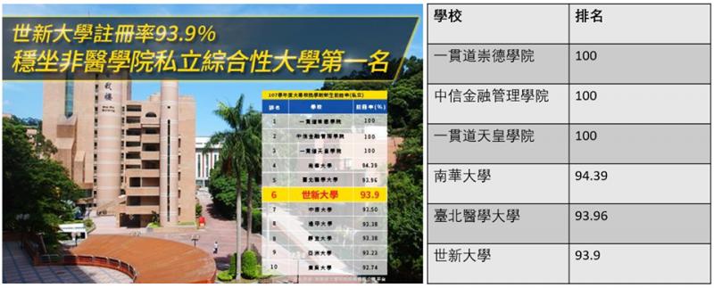 20190114-私立大學新生註冊率排行。(林義雄提供,資料來源山洞口皇家魔法學院臉書粉絲專頁)