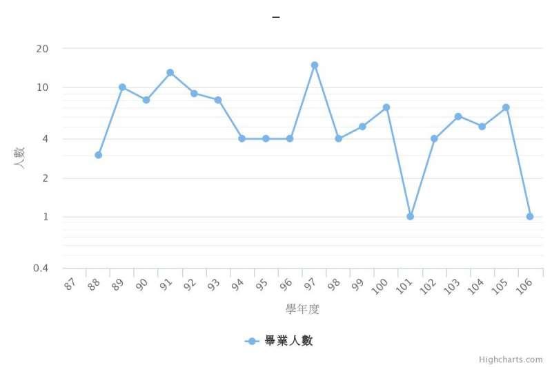 20190114-世新大學社發所歷年畢業人數。(取自焦點事件報導)