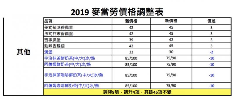 20190115-麥當勞今(15)日宣布將於23日起調漲價格,並推出全新「麥脆雞」套餐點餐方式,雞腿、雞翅分開賣。(圖/麥當勞提供)